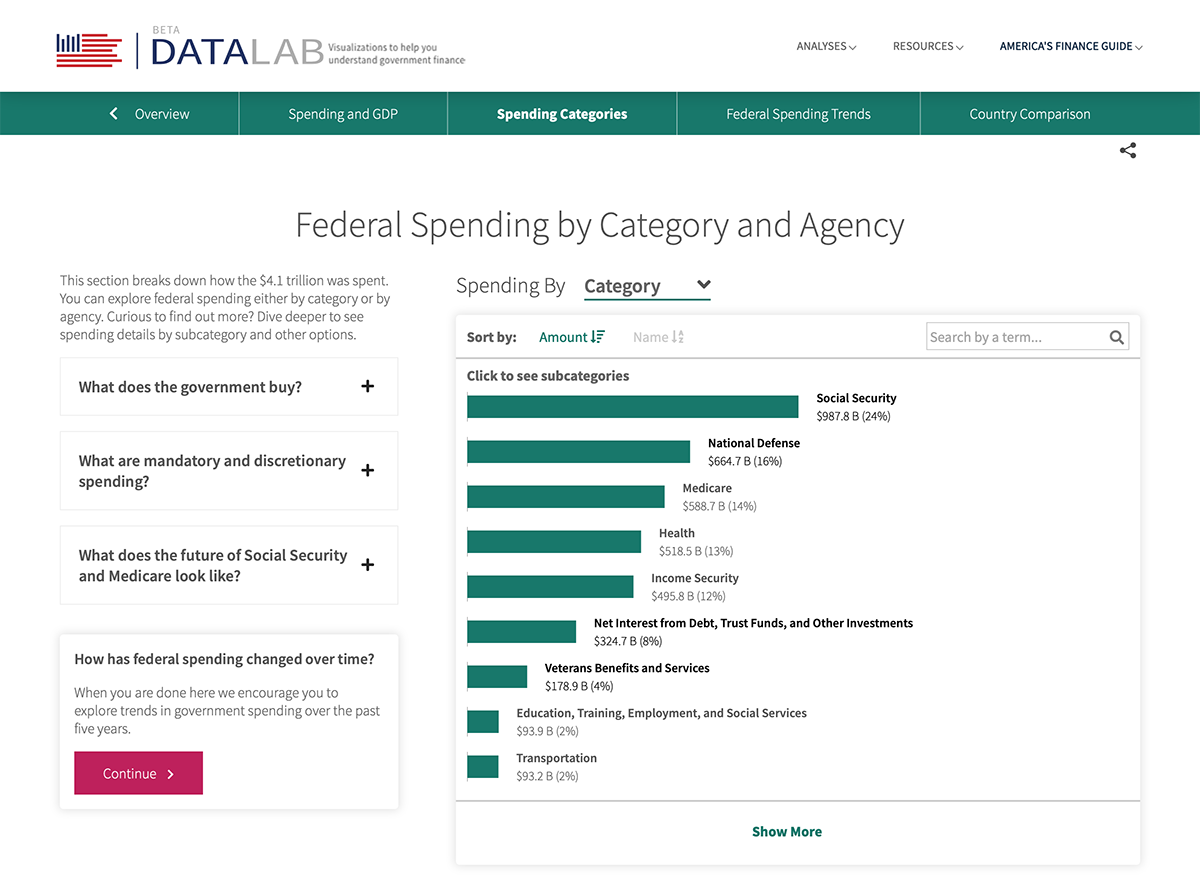 Federal Spending by Category and Agency
